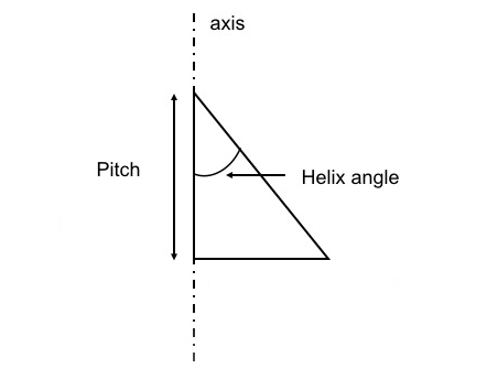 What is Helix Angle & How to Calculate It – Helix Angle vs Lead Angle, What's the Difference | CNCLATHING