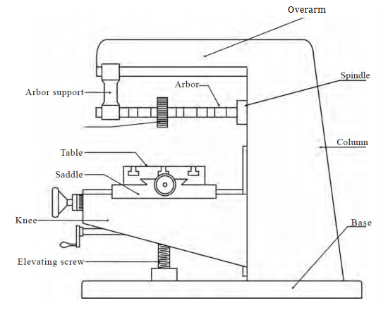 Column And Knee Type Milling Machine: Definition, Types, Parts, Diagram and Construction | CNCLATHING
