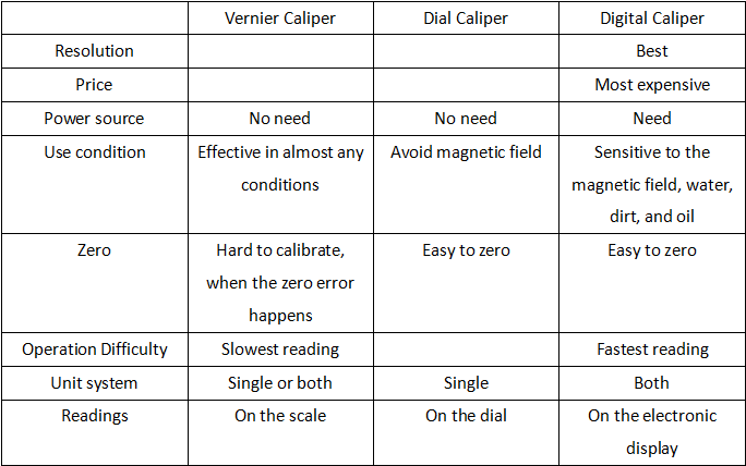 Dial vs. Digital vs. Vernier Caliper, What's the Difference Between Them? | CNCLATHING