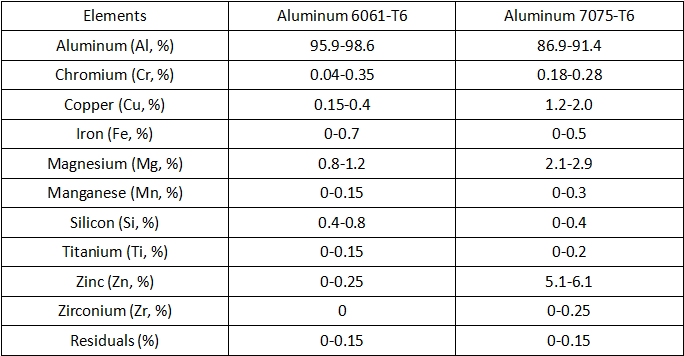 Aluminum 6061-T6 vs 7075-T6 – Difference Between 6061-T6 and 7075-T6 | CNCLATHING