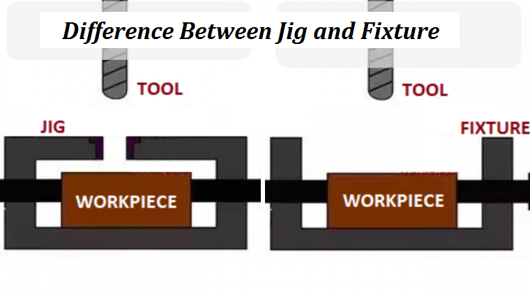 Difference Between Jig and Fixture | Fixture and Jig Definition, Types, Uses and Difference | CNCLATHING